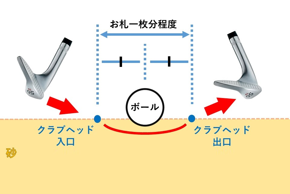 基準:「入口からボールまで」と「ボールから出口まで」は均等が基準