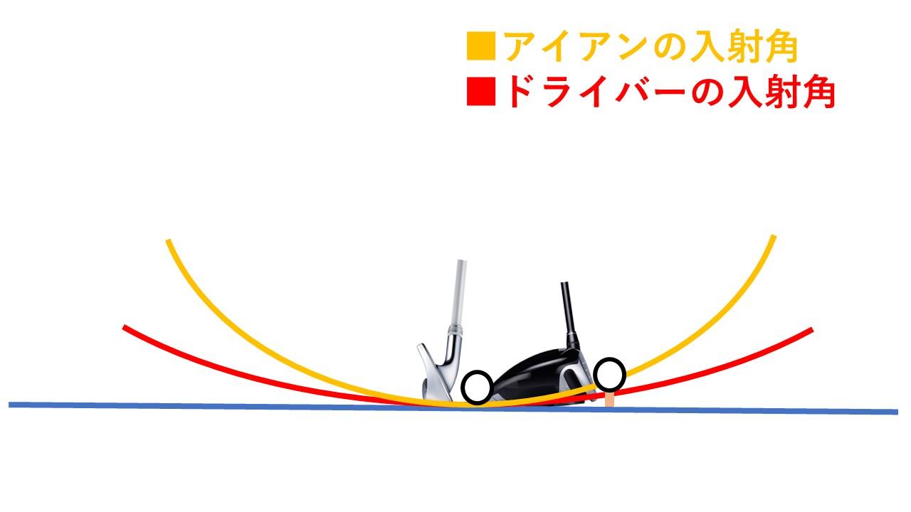ドライバーの方がアイアンよりもゆるやかな入射角になる。