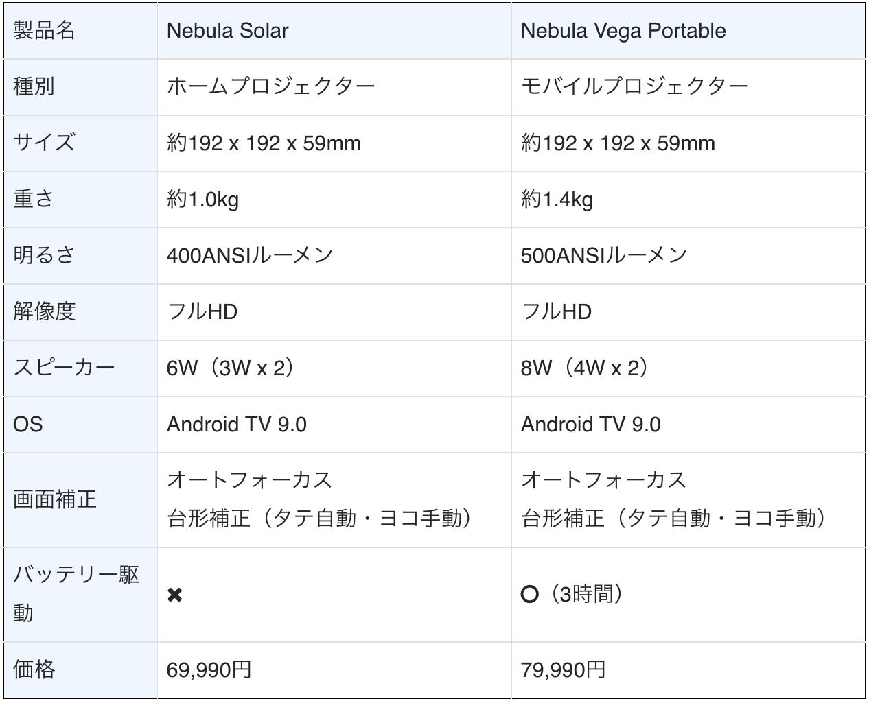 Nebula Vega PortableとNebula Solarのスペック