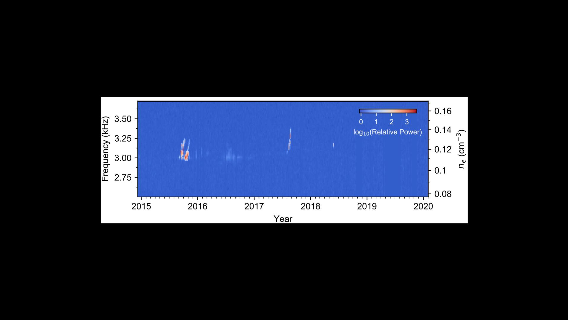Credits: NASA's Voyager 1Plasma Wave Subsystem/Stella Ocker