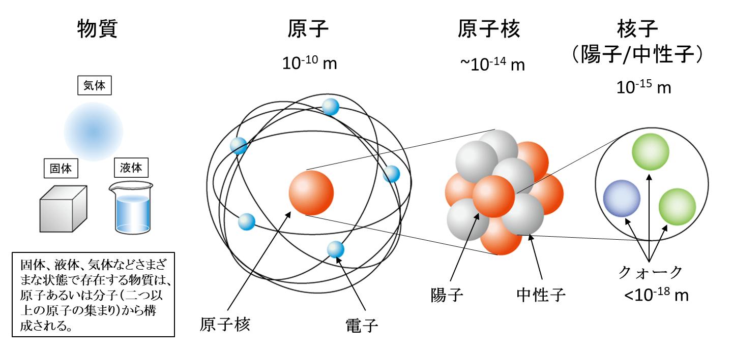 Credit:天文学辞典(日本天文学会)